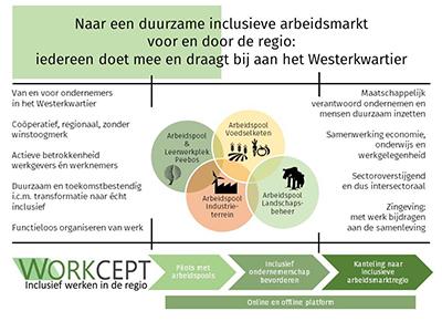 Workcept flyer Ontwikkelbrigade voor de Gebiedscoöperatie Westerkwartier